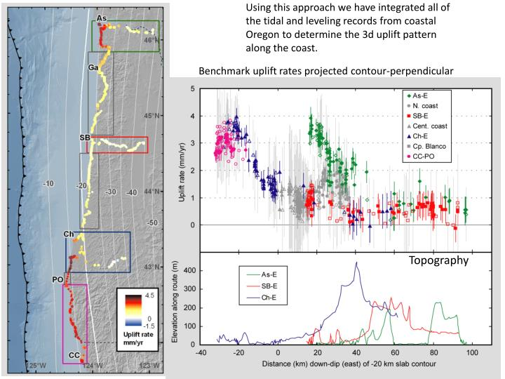 Using this approach we have integrated all of the tidal and leveling records from coastal Oregon to determine the 3d uplift pattern along the coast.
