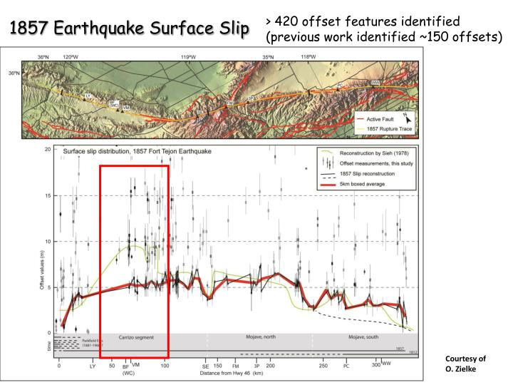 1857 Earthquake Surface Slip