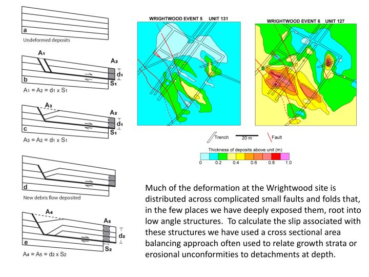 Much of the deformation at the Wrightwood site is distributed across complicated small faults and folds that, in the few places we have deeply exposed them, root into low angle structures.  To calculate the slip associated with these structures we have used a cross sectional area balancing approach often used to relate growth strata or erosional unconformities to detachments at depth.