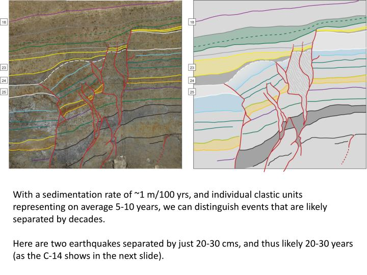 With a sedimentation rate of ~1 m/100 yrs, and individual clastic units representing on average 5-10 years, we can distinguish events that are likely separated by decades.