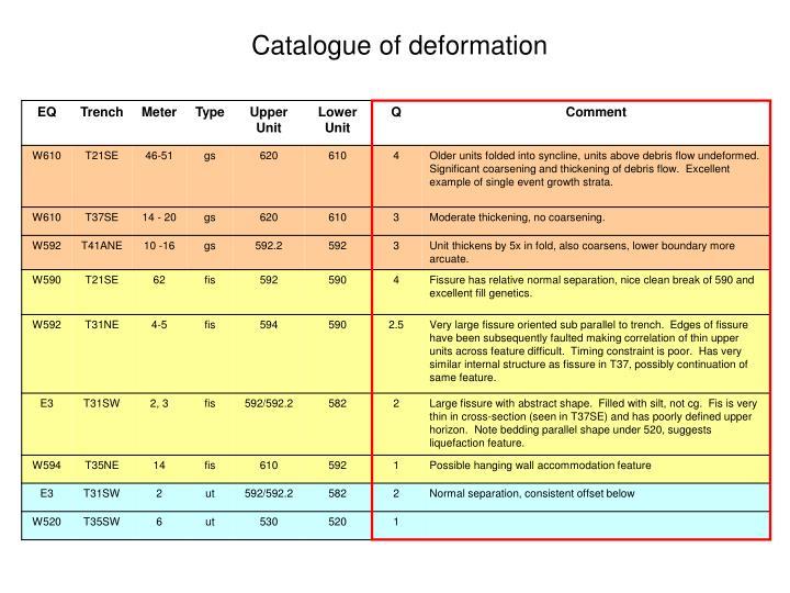 Catalogue of deformation