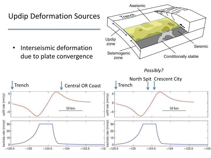 Updip Deformation Sources