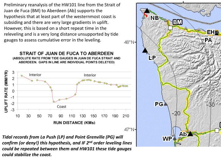 Preliminary reanalysis of the HW101 line from the Strait of Juan de Fuca (BM) to Aberdeen (Ab) supports the hypothesis that at least part of the westernmost coast is subsiding and there are very large gradients in uplift.  However, this is based on a short repeat time in the releveling and is a very long distance unsupported by tide gauges to assess cumulative error in the leveling.