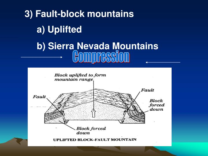 3) Fault-block mountains