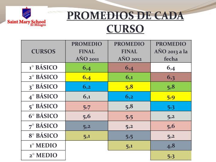 PROMEDIOS DE CADA CURSO