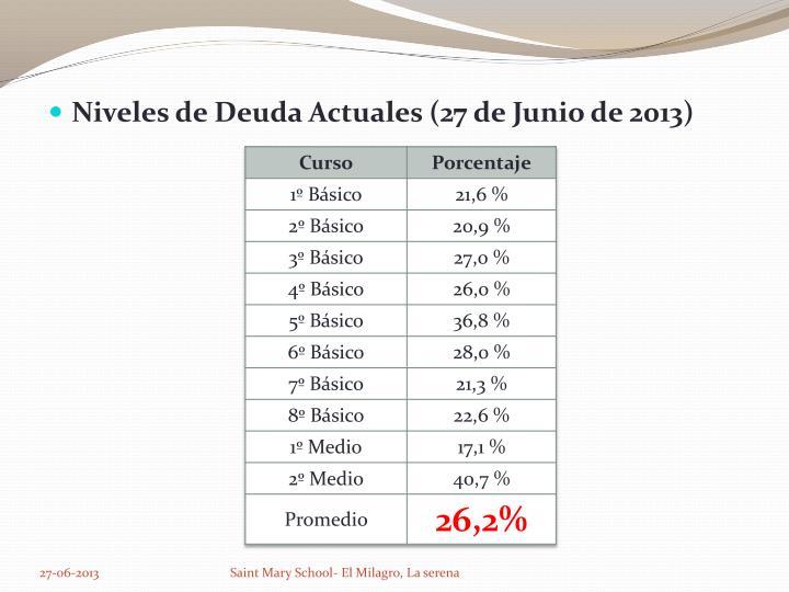 Niveles de Deuda Actuales (27 de Junio de 2013)