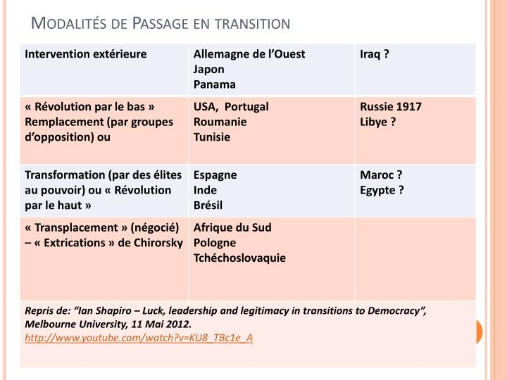 Modalités de Passage en transition
