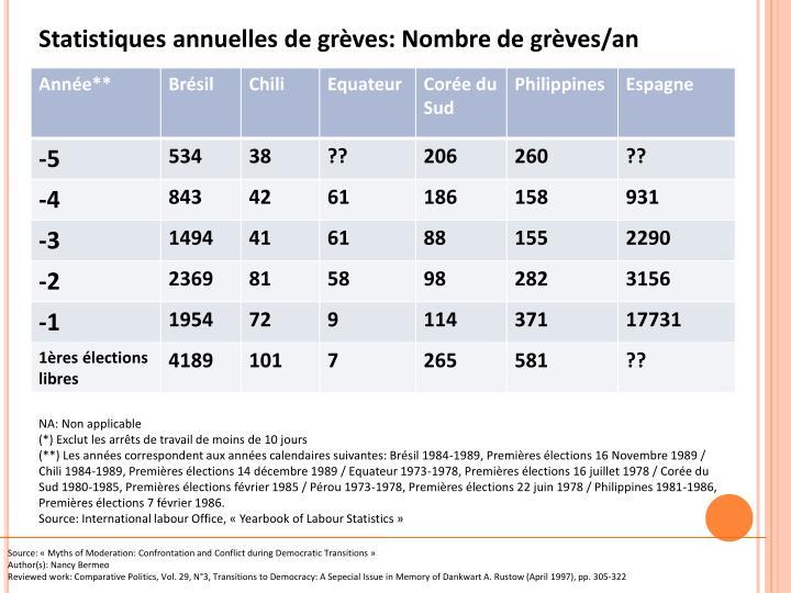 Statistiques annuelles de grèves: Nombre de grèves/an