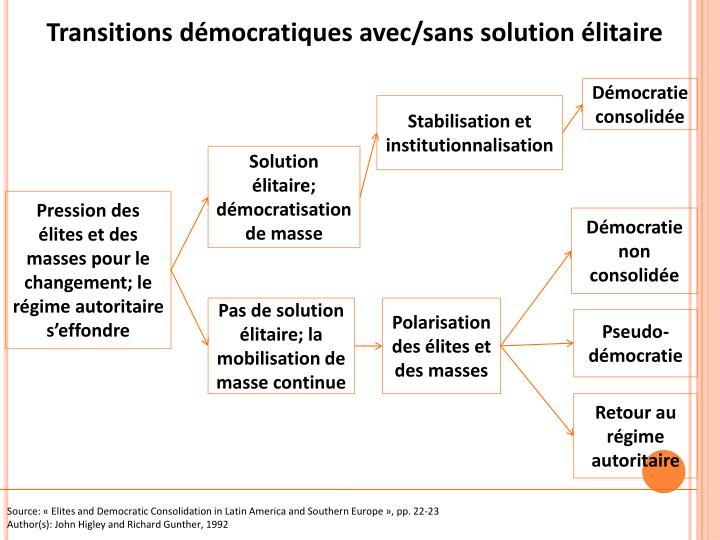Transitions démocratiques avec/sans solution élitaire