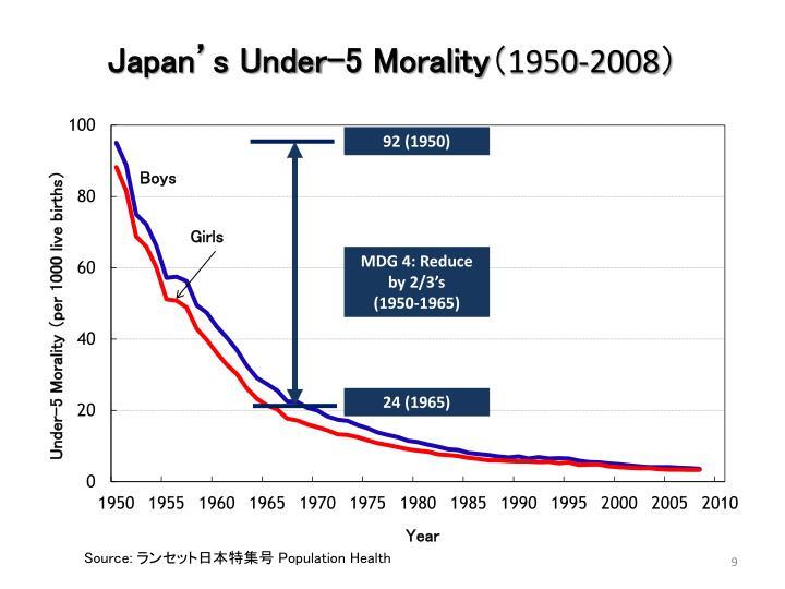 Japan's Under-5 Morality