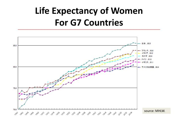 Life Expectancy of Women