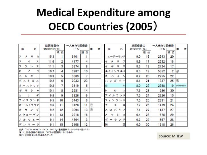 Medical Expenditure among