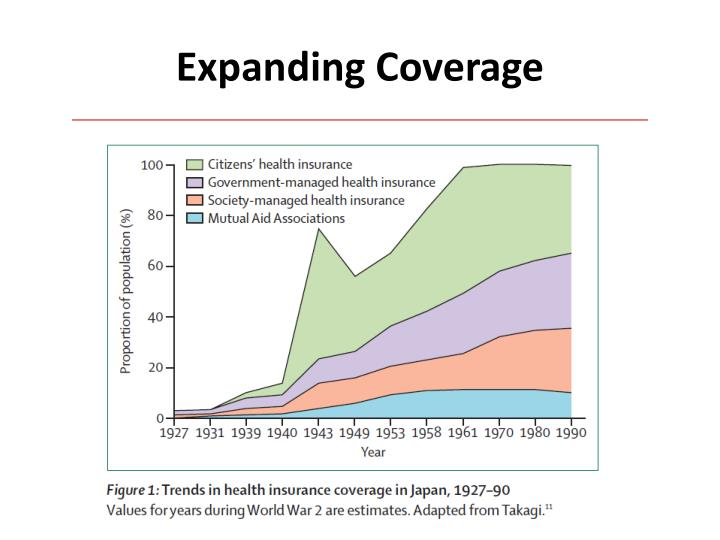 Expanding Coverage