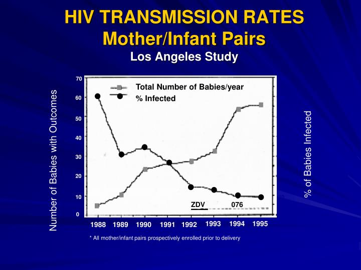 HIV TRANSMISSION RATES