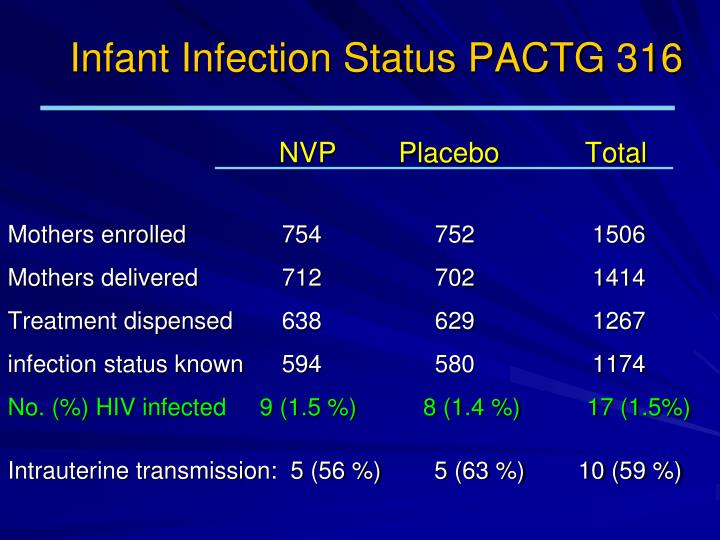 Infant Infection Status PACTG 316
