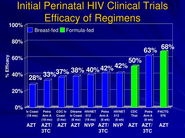 Initial Perinatal HIV Clinical Trials