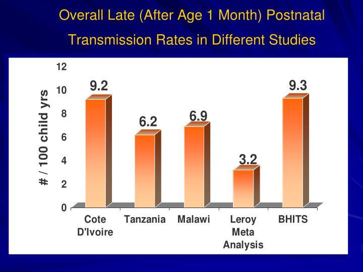 Overall Late (After Age 1 Month) Postnatal Transmission Rates in Different Studies