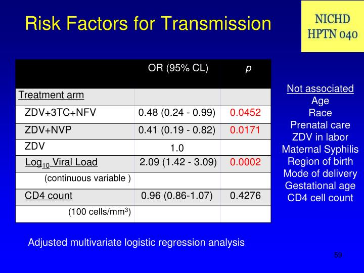 Risk Factors for Transmission