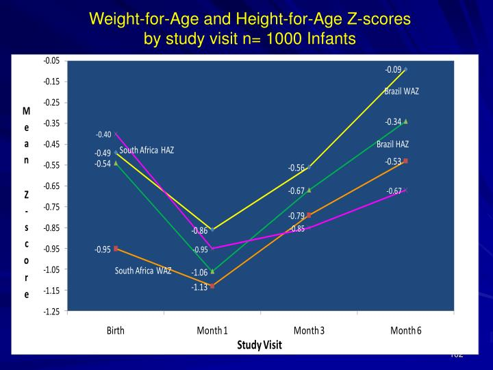 Weight-for-Age and Height-for-Age Z-scores