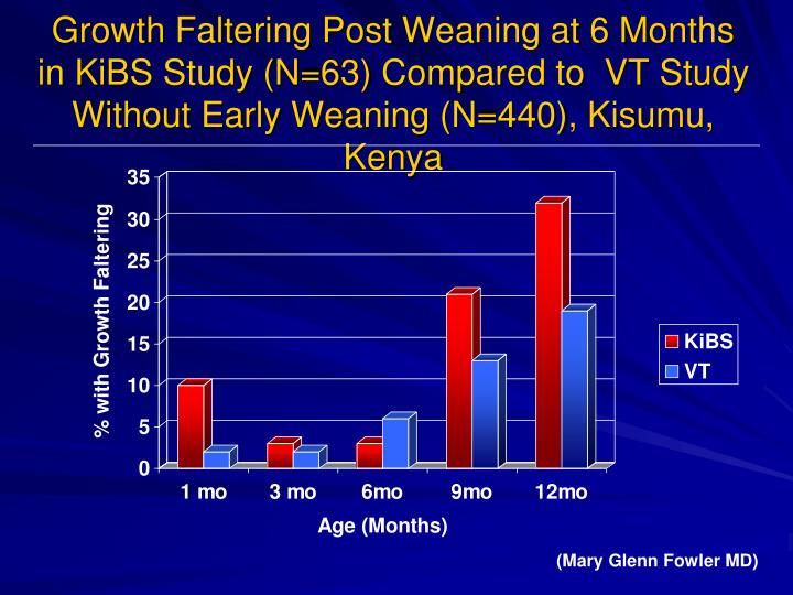 Growth Faltering Post Weaning at 6 Months in KiBS Study (N=63) Compared to  VT Study Without Early Weaning (N=440), Kisumu, Kenya