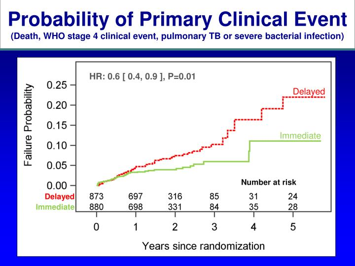 Probability of Primary Clinical Event