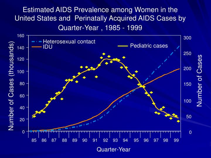 Estimated AIDS Prevalence among Women in the United States and  Perinatally Acquired AIDS Cases by Quarter-Year