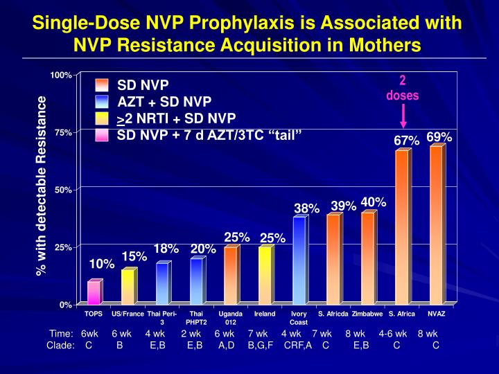 Single-Dose NVP Prophylaxis is Associated with NVP Resistance Acquisition in Mothers