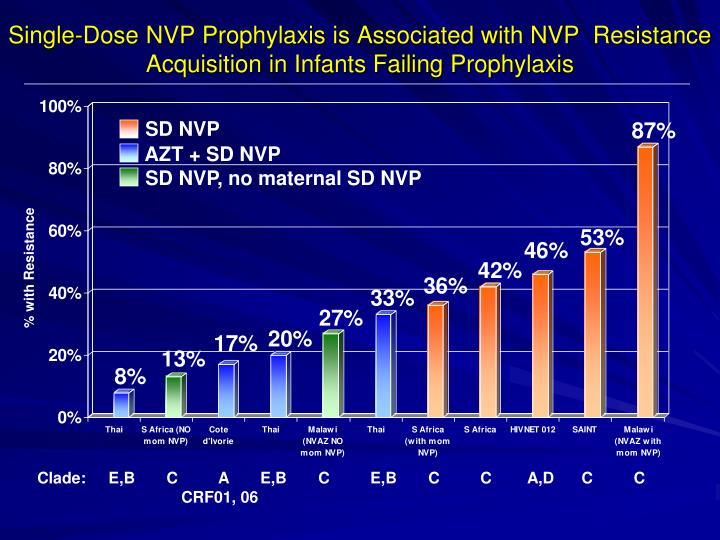 Single-Dose NVP Prophylaxis is Associated with NVP  Resistance Acquisition in Infants Failing Prophylaxis