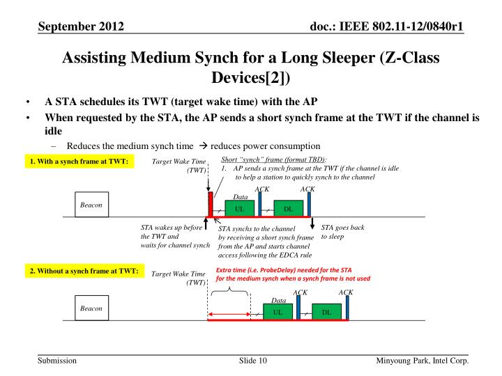 A STA schedules its TWT (target wake time) with the AP