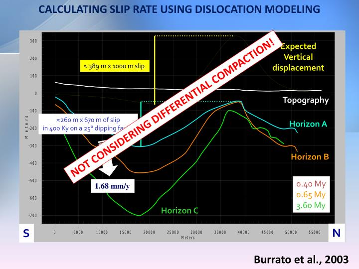 CALCULATING SLIP RATE USING DISLOCATION MODELING