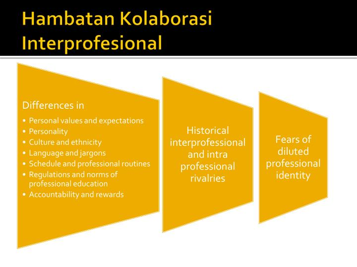 Hambatan Kolaborasi Interprofesional