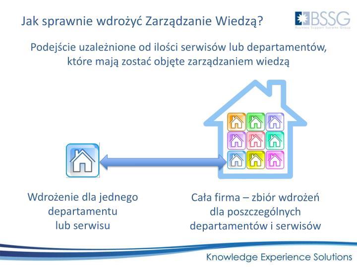 Jak sprawnie wdrożyć Zarządzanie Wiedzą?