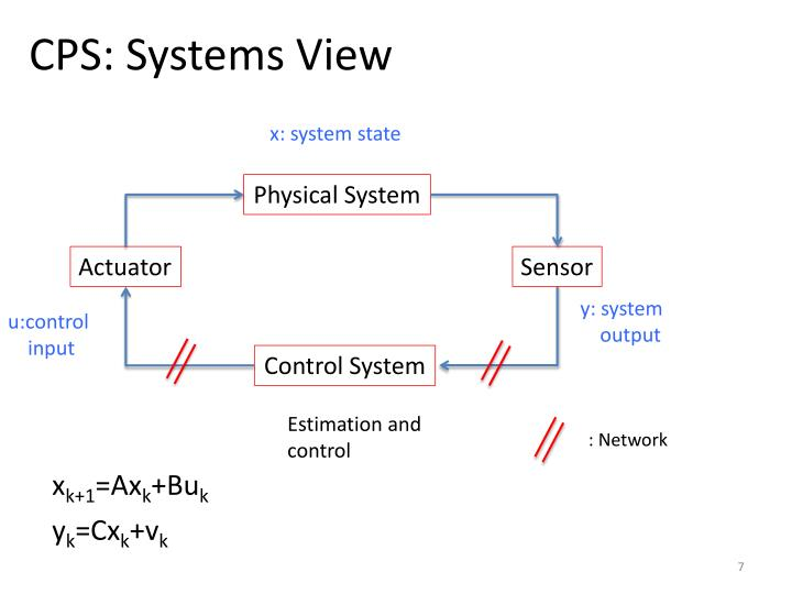 CPS: Systems View