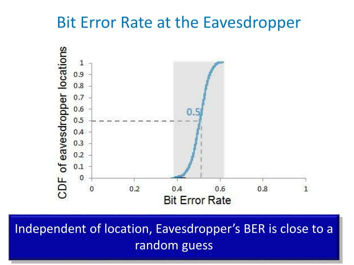 Bit Error Rate at the Eavesdropper