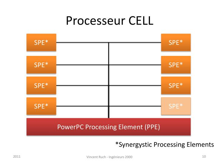 Processeur CELL