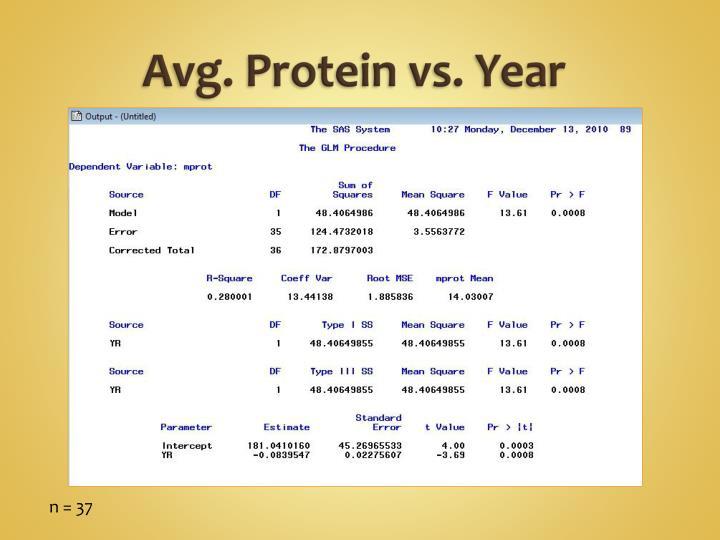 Avg. Protein vs. Year