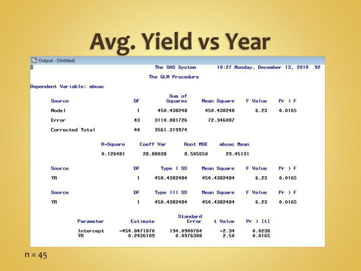Avg. Yield