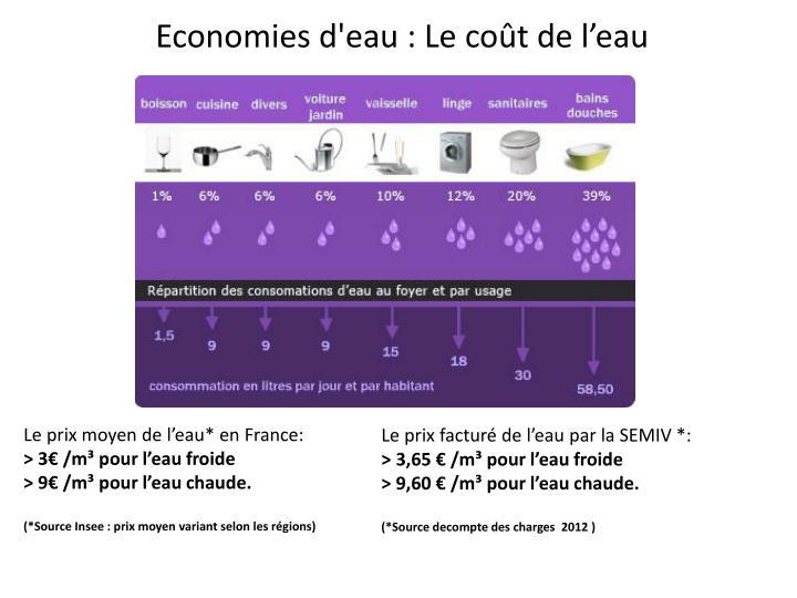Le prix moyen de l'eau* en France: