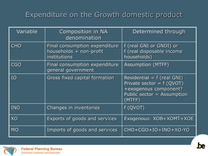 Expenditure on the Growth domestic product