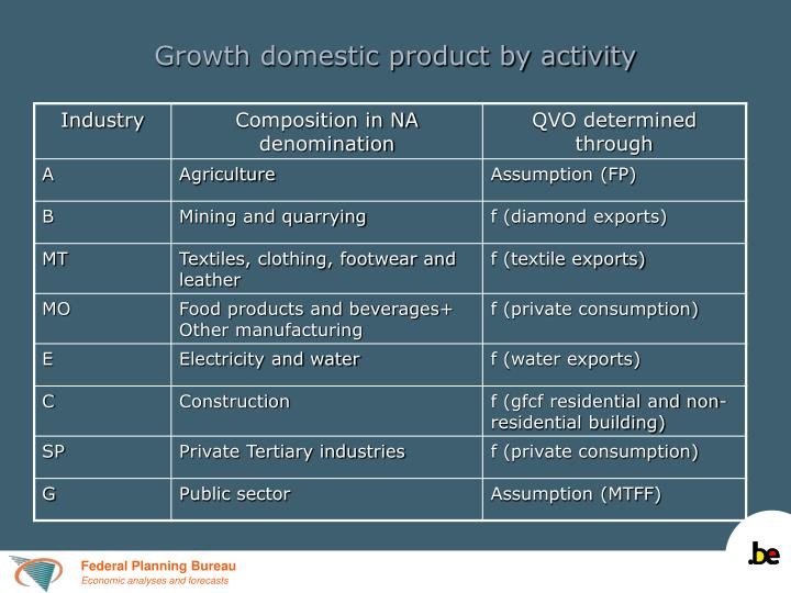 Growth domestic product by activity