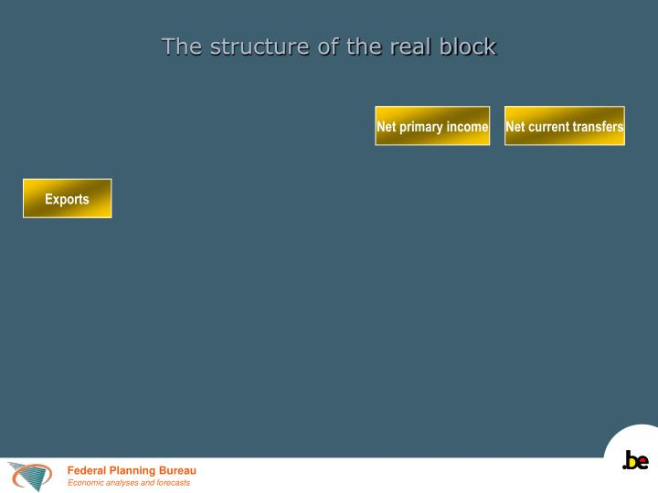 The structure of the real block