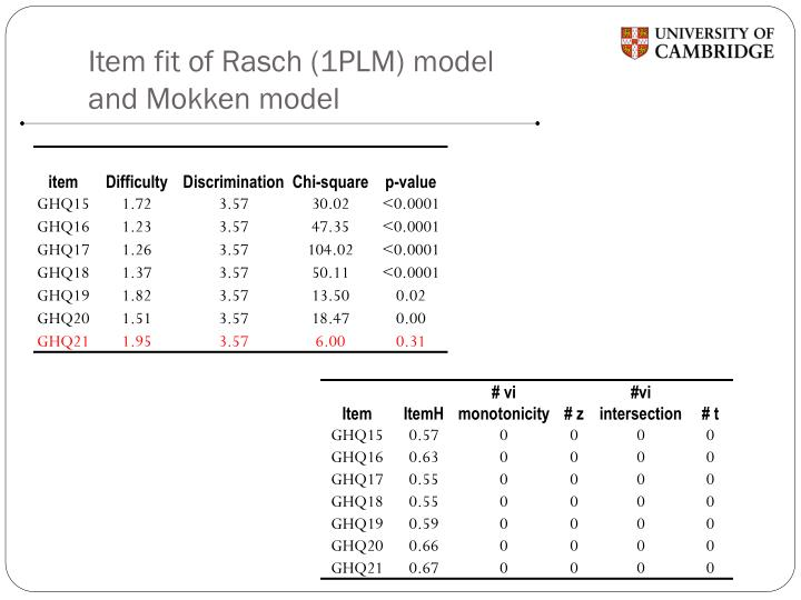 Item fit of Rasch (1PLM) model and Mokken model