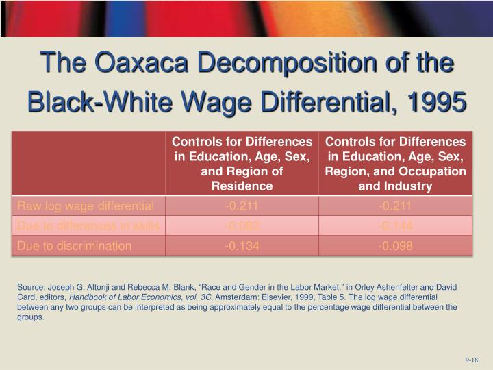 The Oaxaca Decomposition of the Black-White Wage Differential, 1995