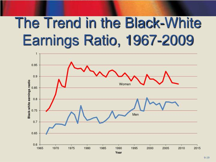 The Trend in the Black-White Earnings Ratio, 1967-2009
