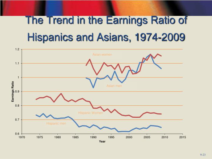 The Trend in the Earnings Ratio of Hispanics and Asians, 1974-2009