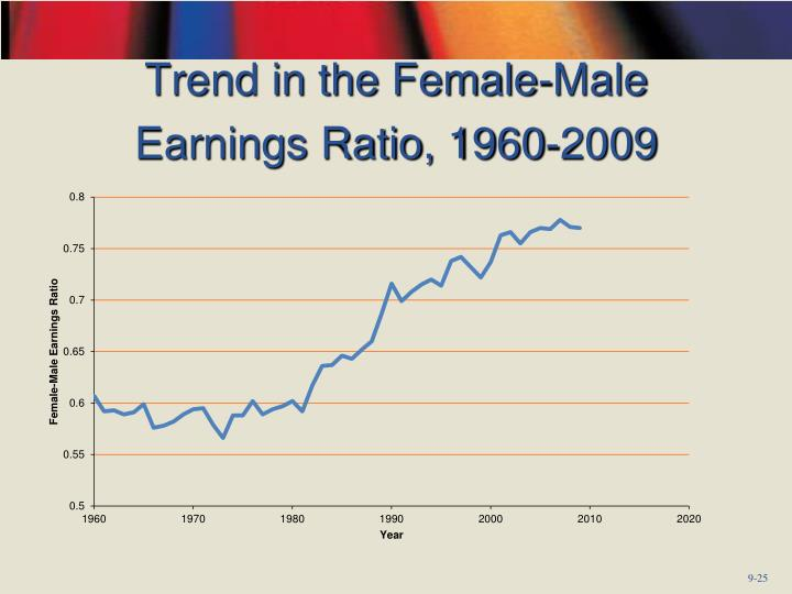 Trend in the Female-Male