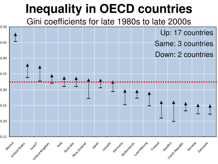 Inequality in OECD countries