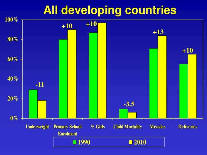 All developing countries