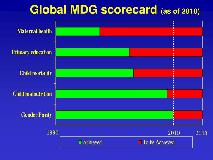 Global MDG scorecard