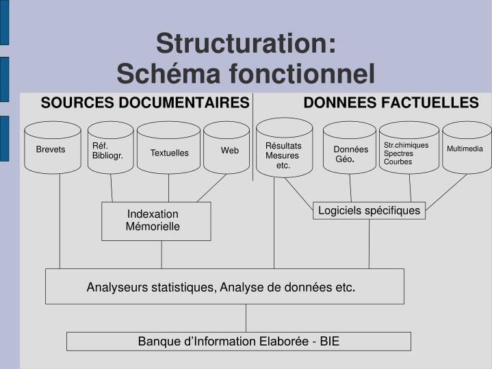 Structuration: